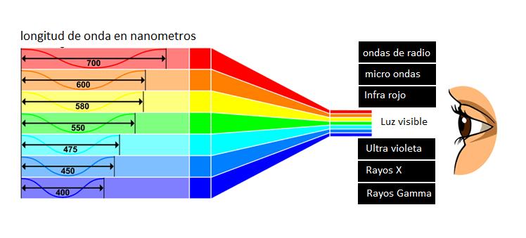 espectro-infra-rojo