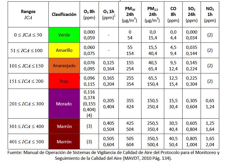 indice-ICA3